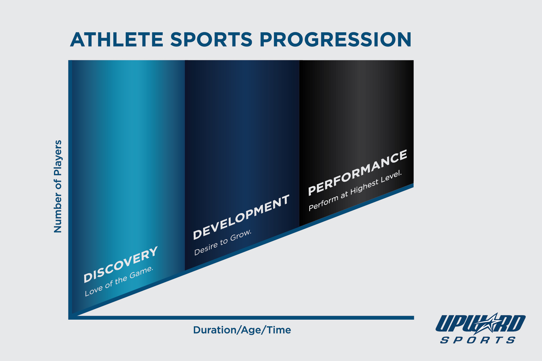 The Athlete Sports Progression